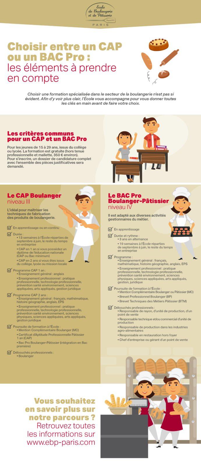 Choisir entre un CAP et un Bac Pro : les éléments à prendre en compte.