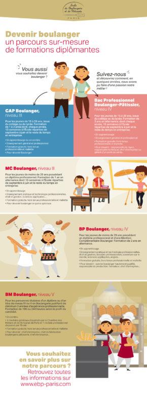 Devenir boulanger : Un parcours sur-mesure de formations diplomantes